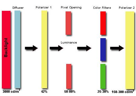 brightness-and-contrast-ratio